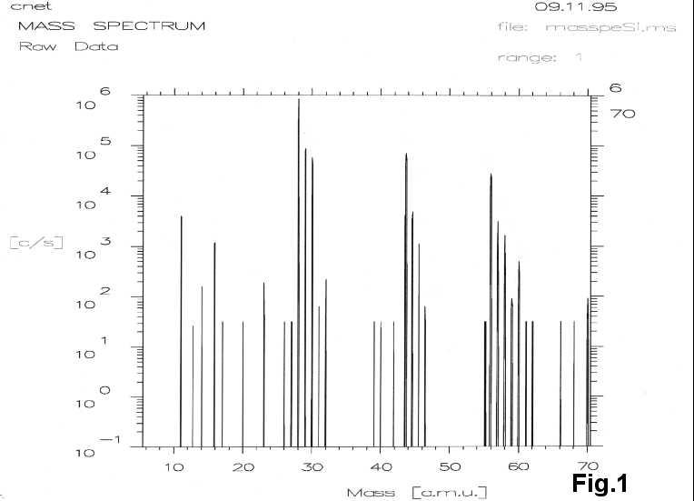 Exercice De Microanalyse Ionique Applique Au Polysilicium